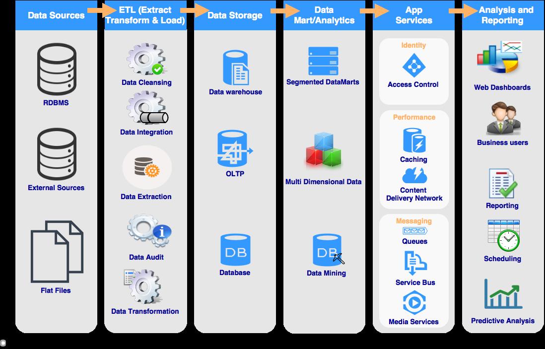 Business Analytics, Data Warehouse Management, Statistics, Data Mining, Data Integration