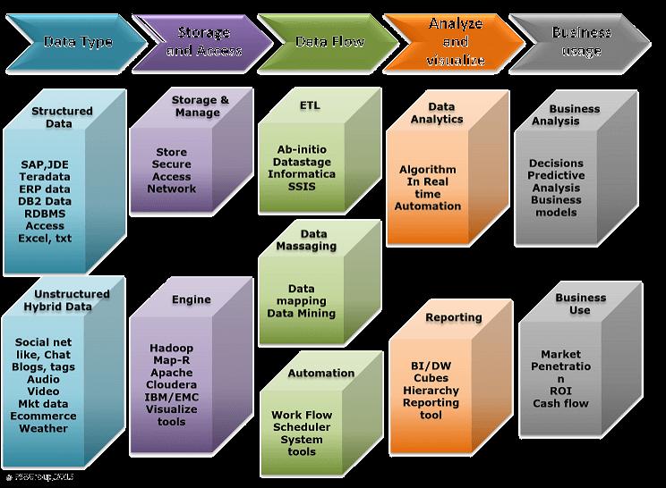 Big Data, Hadoop, Map-Reduce, Cloudera
