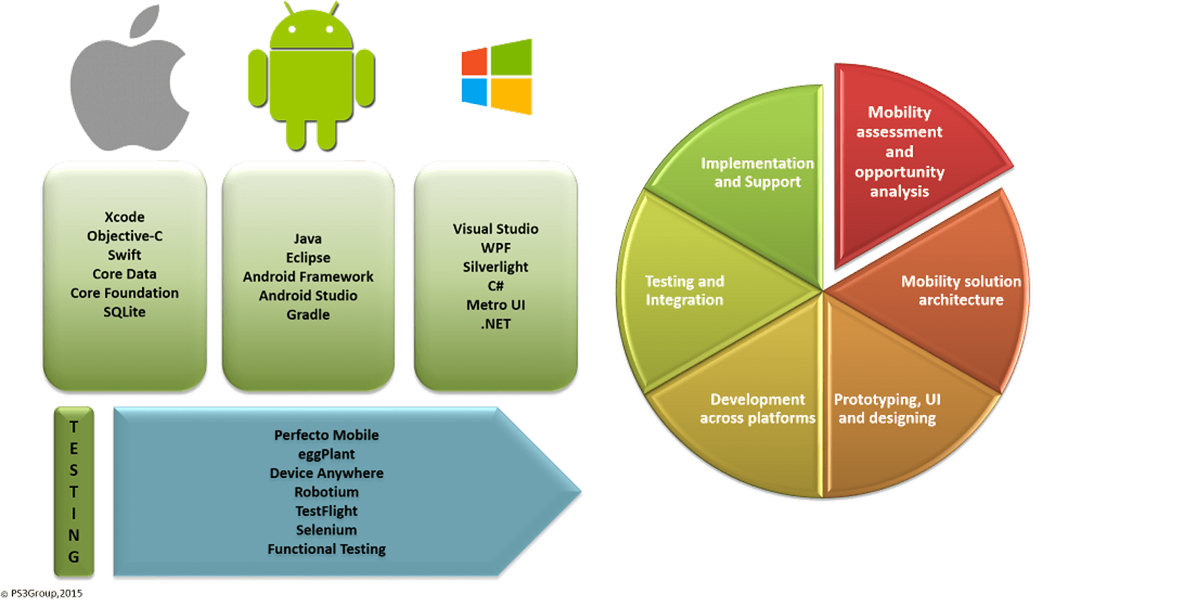 iOS, Android, Windows, Mobile development and testing, Device Anywhere, Perfecto Mobile, eggPlant, Selenium