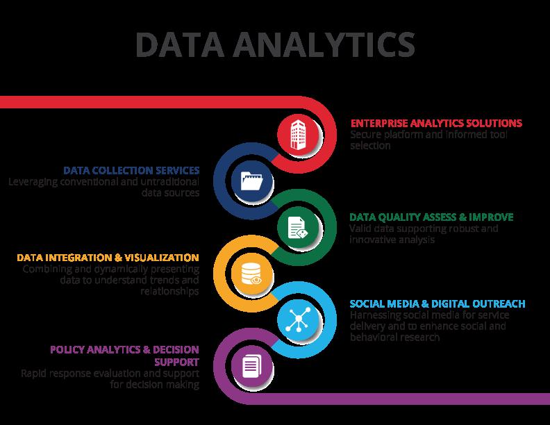 PS3G Social Analytics, Enterprise Analytics, Enterprise Data Warehouse, Business Intelligence