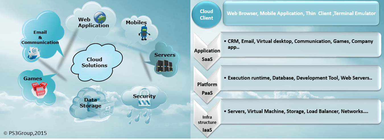 PS3G Cloud Services such as Software-as-a-Service (SaaS), Platform-as-a-Service (PaaS) and Infrastructure-as-a-Service (IaaS)
