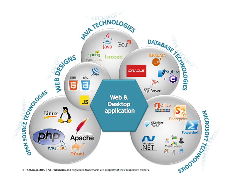 Web solutions, .NET, Java, Microsoft Dynamics, Oracle, SQL Server, HTML5, CSS3, Sharepoint, Desktop Applications