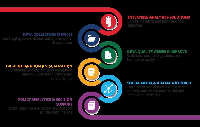 Data Analytics Ps3g Where Business And Technology Meet